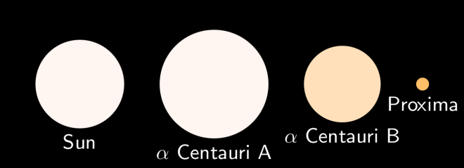 Alpha Centauri relative sizes.svg - Wikimedia Commons